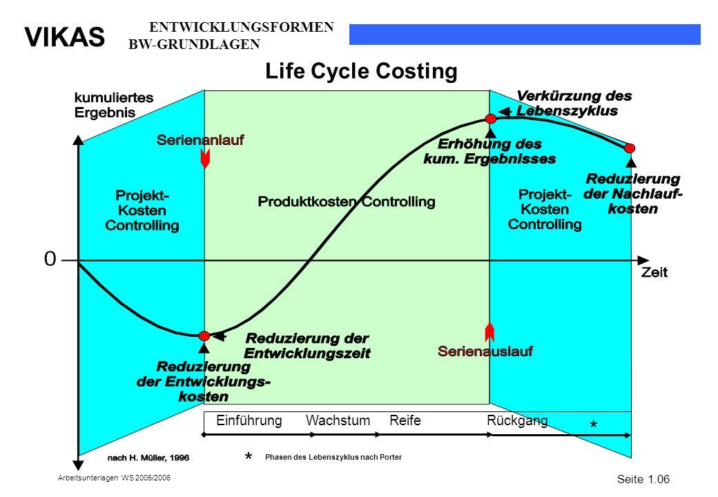 VIKAS Arbeitsunterlagen WS 2005/2006 Life Cycle Costing Seite 1.06 Einführung Wachstum Reife Rückgang * * Phasen des Lebenszyklus nach Porter ENTWICKL