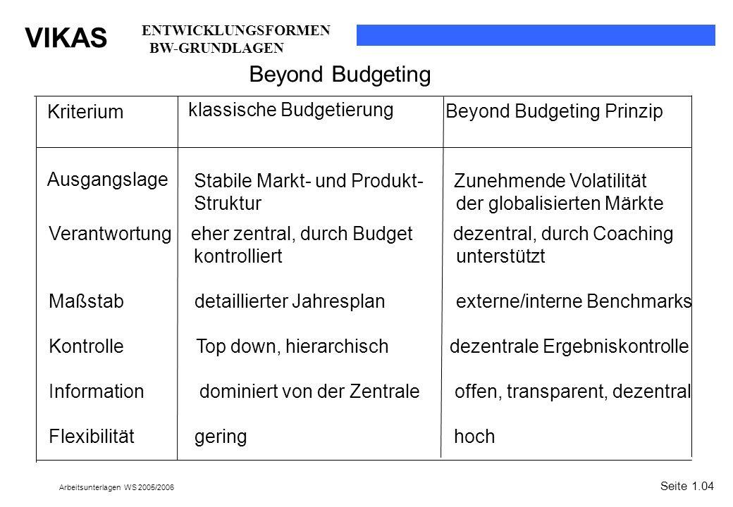 VIKAS Arbeitsunterlagen WS 2005/2006 Beyond Budgeting Prinzip Seite 1.04 klassische Budgetierung Beyond Budgeting ENTWICKLUNGSFORMEN BW-GRUNDLAGEN Kri