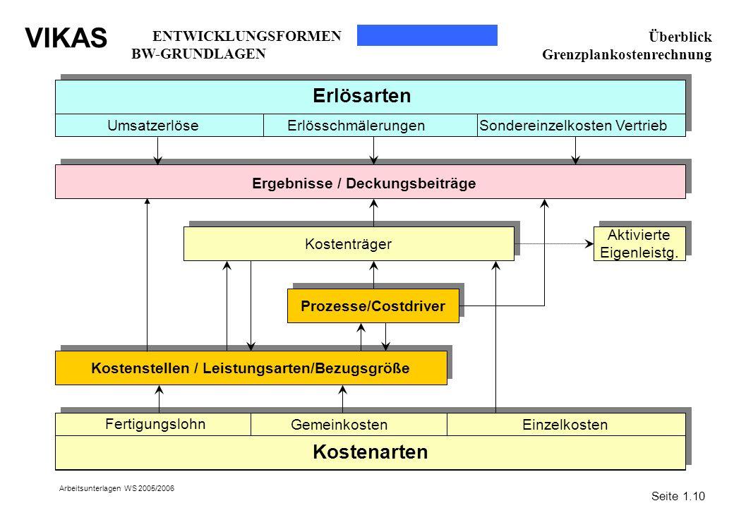 VIKAS Arbeitsunterlagen WS 2005/2006 Überblick Grenzplankostenrechnung Kostenträger Kostenstellen / Leistungsarten/Bezugsgröße Prozesse/Costdriver Akt
