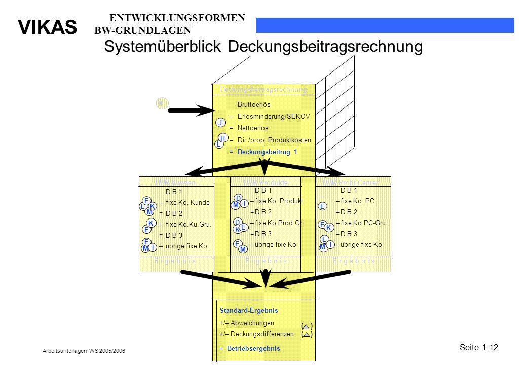 VIKAS Arbeitsunterlagen WS 2005/2006 Systemüberblick Deckungsbeitragsrechnung E K Deckungsbeitragsrechnung DBR-KundenDBR-ProdukteDBR-Profit-Center E r