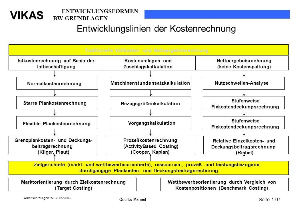 VIKAS Arbeitsunterlagen WS 2005/2006 Entwicklungslinien der Kostenrechnung Traditionelle Vollkosten- und Nettoergebnisrechnung Istkostenrechnung auf B
