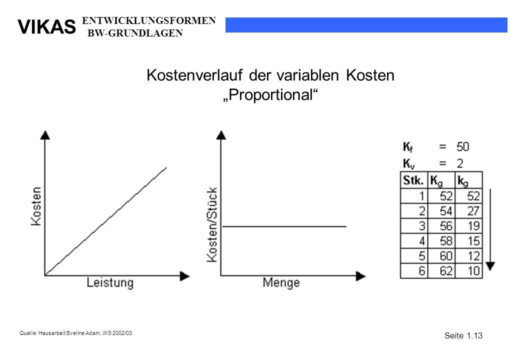 VIKAS Kostenverlauf der variablen Kosten Proportional Quelle: Hausarbeit Eveline Adam, WS 2002/03 Seite 1.13 ENTWICKLUNGSFORMEN BW-GRUNDLAGEN