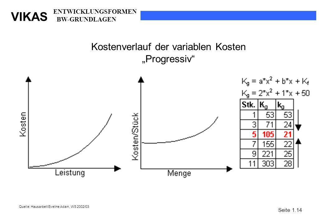 VIKAS Kostenverlauf der variablen Kosten Progressiv Quelle: Hausarbeit Eveline Adam, WS 2002/03 Seite 1.14 ENTWICKLUNGSFORMEN BW-GRUNDLAGEN