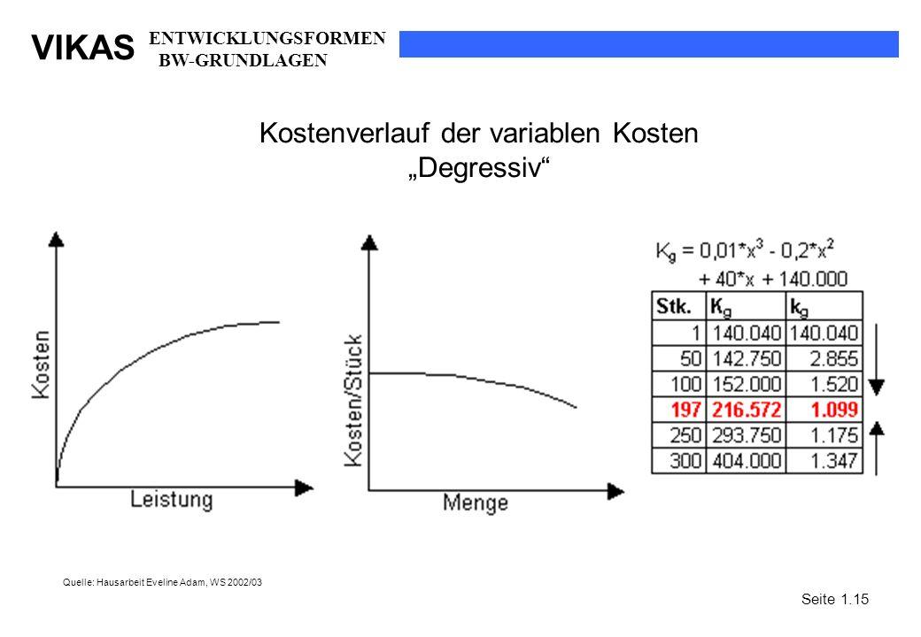 VIKAS Kostenverlauf der variablen Kosten Degressiv Quelle: Hausarbeit Eveline Adam, WS 2002/03 Seite 1.15 ENTWICKLUNGSFORMEN BW-GRUNDLAGEN