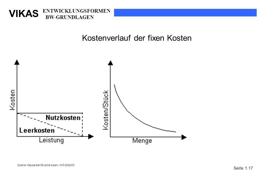 VIKAS Kostenverlauf der fixen Kosten Quelle: Hausarbeit Eveline Adam, WS 2002/03 Seite 1.17 ENTWICKLUNGSFORMEN BW-GRUNDLAGEN