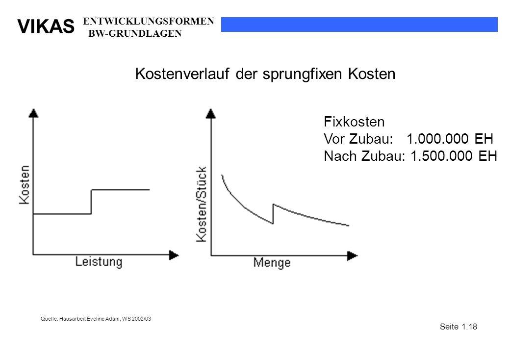 VIKAS Kostenverlauf der sprungfixen Kosten Fixkosten Vor Zubau: 1.000.000 EH Nach Zubau: 1.500.000 EH Quelle: Hausarbeit Eveline Adam, WS 2002/03 Seit