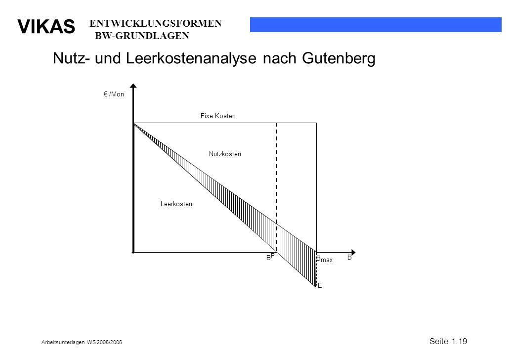 VIKAS Arbeitsunterlagen WS 2005/2006 /Mon B BPBP B max E Fixe Kosten Nutzkosten Leerkosten Nutz- und Leerkostenanalyse nach Gutenberg Seite 1.19 ENTWI