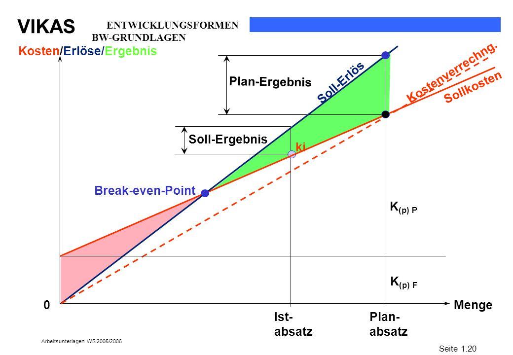 VIKAS Arbeitsunterlagen WS 2005/2006 Menge Plan- absatz Sollkosten Break-even-Point Soll-Erlös ki K (p) F Kostenverrechng. Kosten/Erlöse/Ergebnis 0 Pl