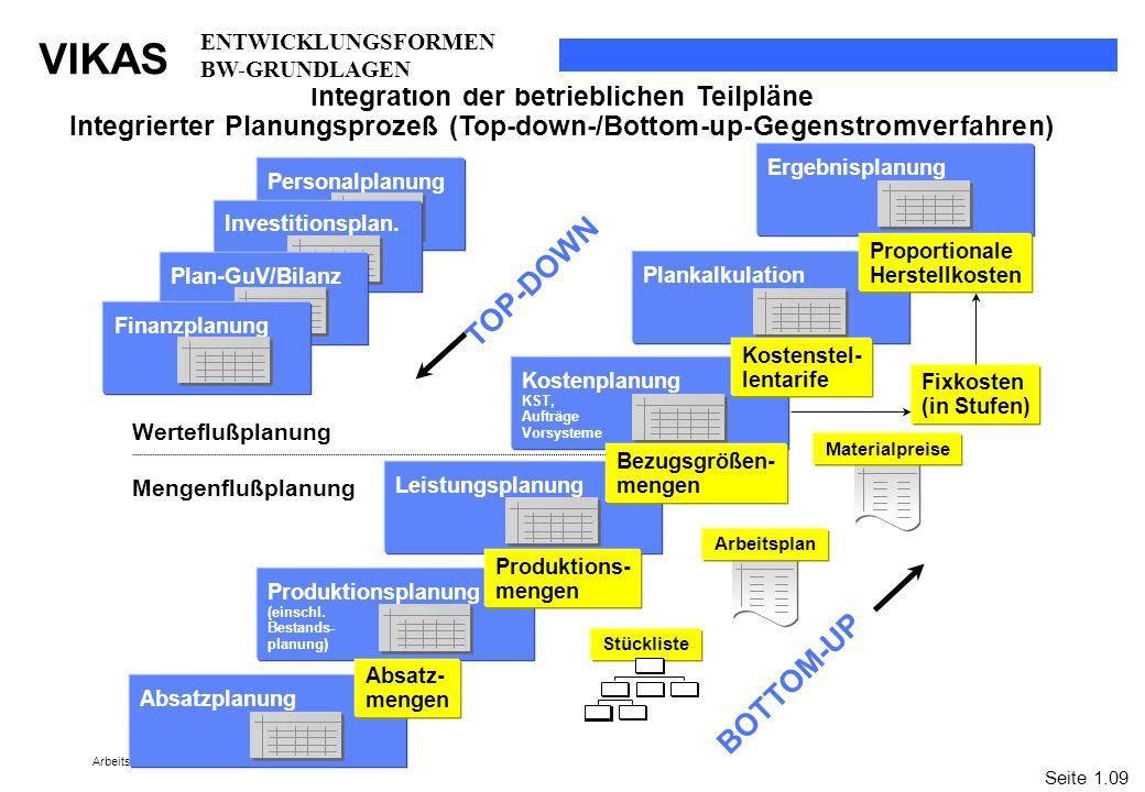 VIKAS Arbeitsunterlagen WS 2005/2006 Personalplanung Absatzplanung Leistungsplanung Produktionsplanung (einschl. Bestands- planung) Kostenplanung KST,