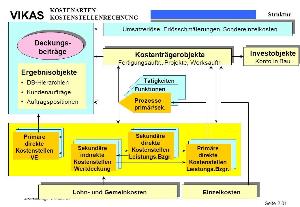 VIKAS Arbeitsunterlagen WS 2005/2006 Struktur Deckungs- beiträge Kostenträgerobjekte Fertigungsauftr., Projekte, Werksauftr. Tätigkeiten Funktionen Pr