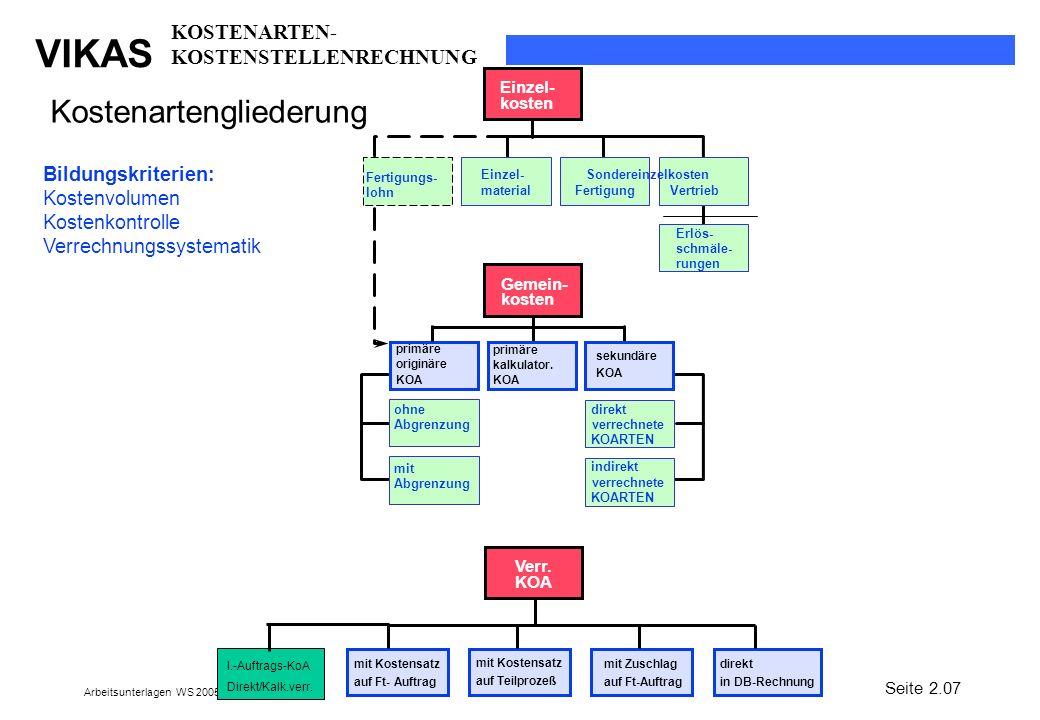 VIKAS Arbeitsunterlagen WS 2005/2006 Kostenartengliederung Einzel- kosten Fertigungs- lohn Einzel- material Sondereinzelkosten FertigungVertrieb Erlös