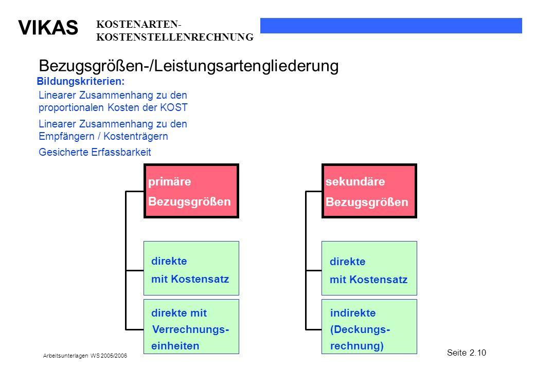 VIKAS Arbeitsunterlagen WS 2005/2006 Bezugsgrößen-/Leistungsartengliederung direkte mit Kostensatz primäre Bezugsgrößen sekundäre Bezugsgrößen indirek