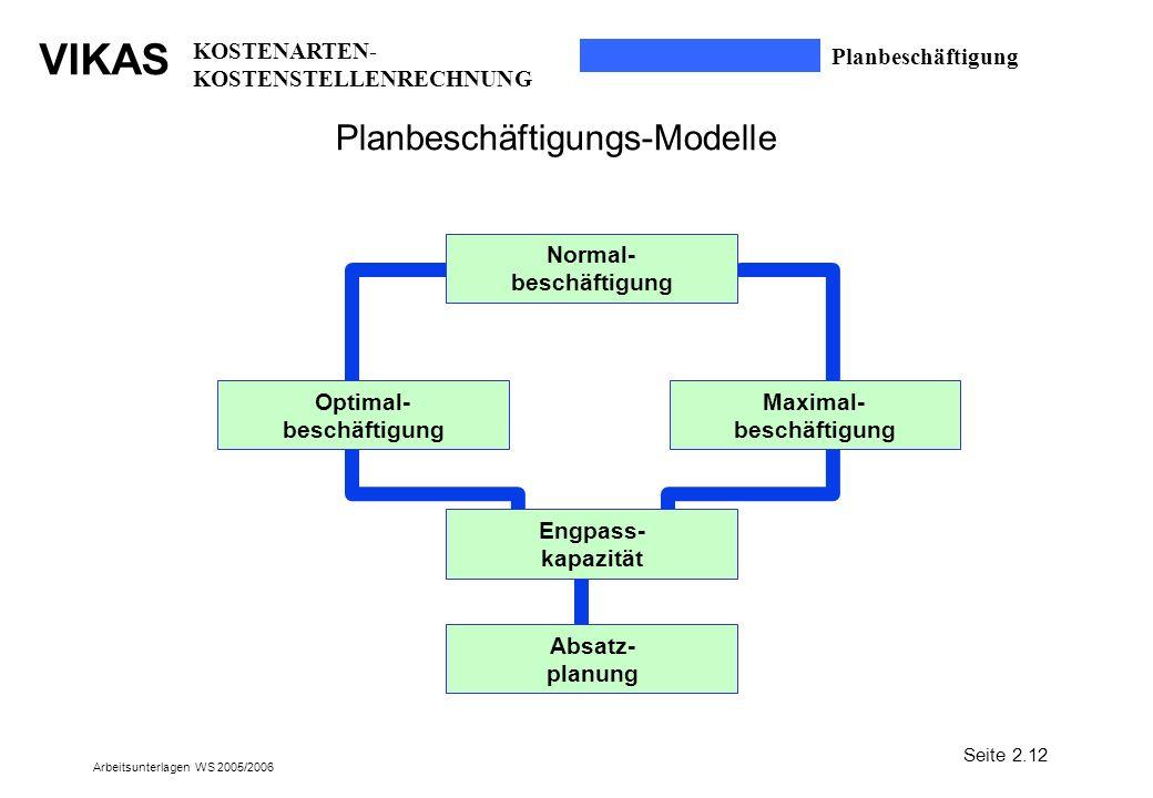 VIKAS Arbeitsunterlagen WS 2005/2006 Planbeschäftigungs-Modelle Absatz- planung Optimal- beschäftigung Normal- beschäftigung Maximal- beschäftigung En