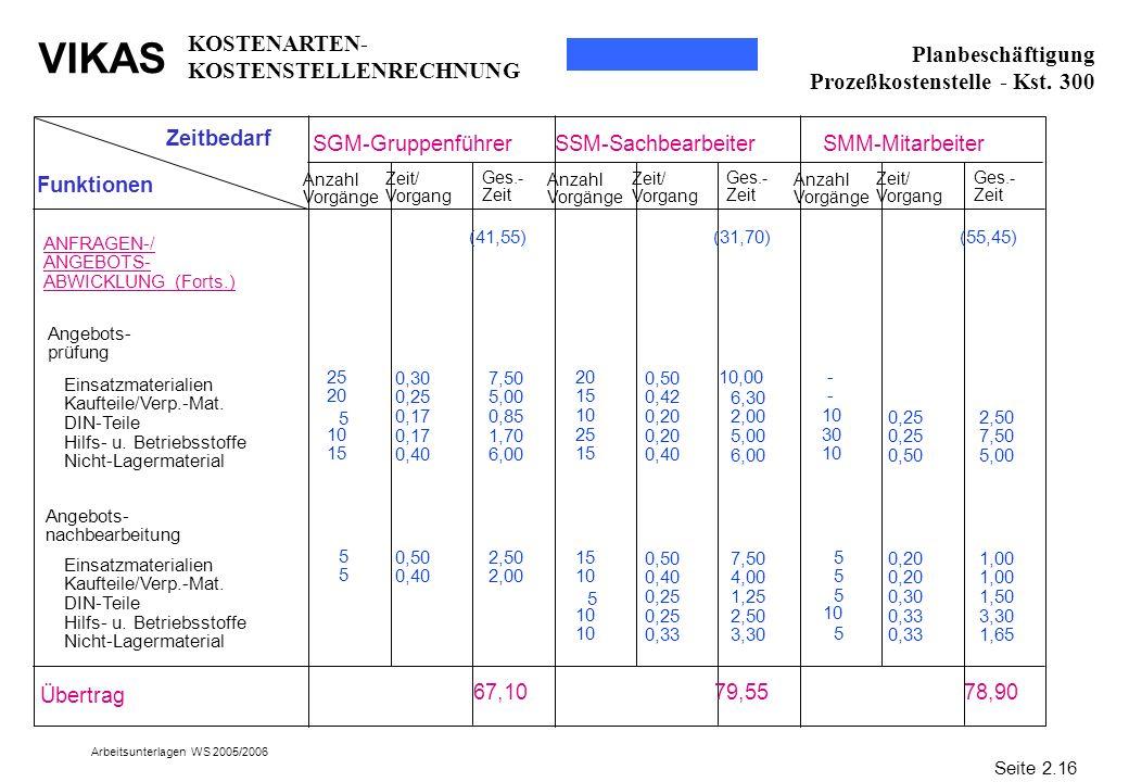 VIKAS Arbeitsunterlagen WS 2005/2006 55555555 Zeitbedarf Funktionen SGM-Gruppenführer SSM-SachbearbeiterSMM-Mitarbeiter ANFRAGEN-/ ANGEBOTS- ABWICKLUN