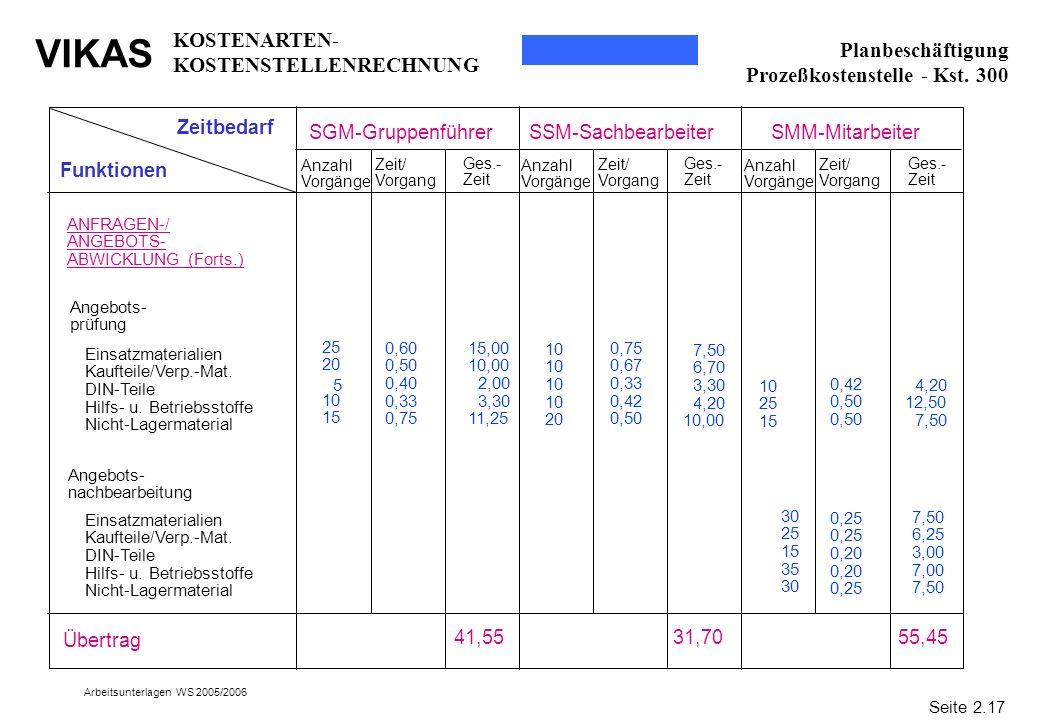 VIKAS Arbeitsunterlagen WS 2005/2006 30 25 15 35 30 Zeitbedarf Funktionen SGM-GruppenführerSSM-SachbearbeiterSMM-Mitarbeiter ANFRAGEN-/ ANGEBOTS- ABWI
