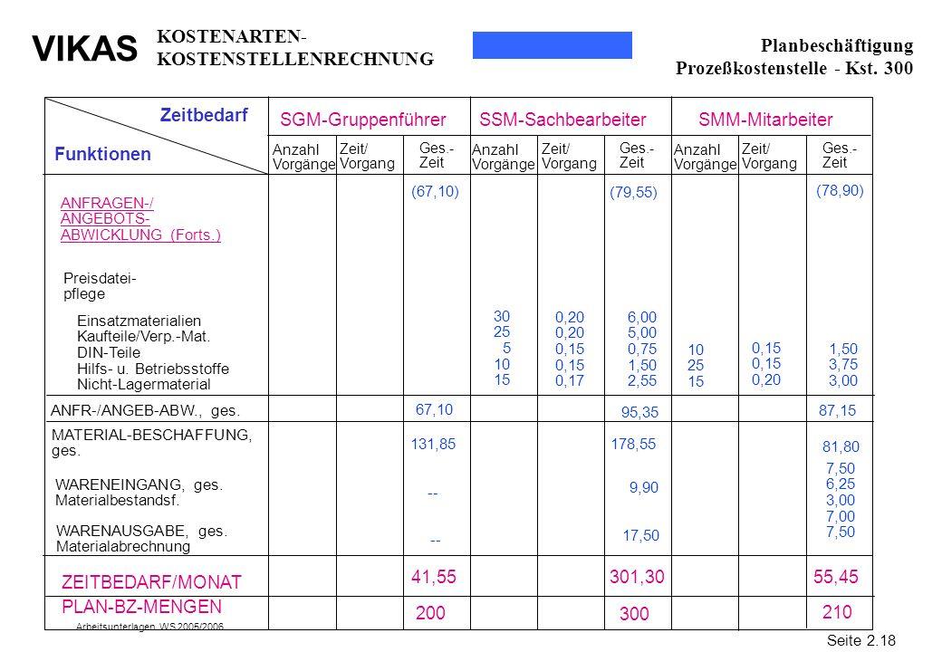 VIKAS Arbeitsunterlagen WS 2005/2006 Zeitbedarf Funktionen SGM-GruppenführerSSM-SachbearbeiterSMM-Mitarbeiter ANFRAGEN-/ ANGEBOTS- ABWICKLUNG (Forts.)