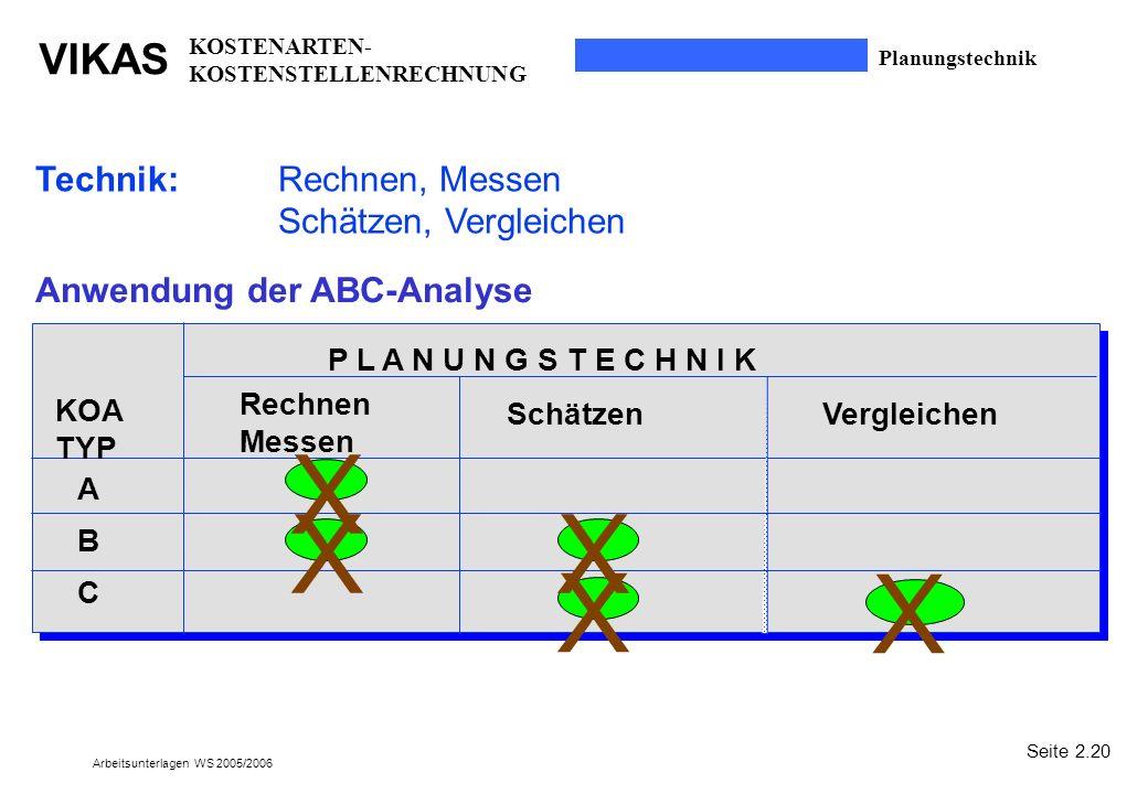 VIKAS Arbeitsunterlagen WS 2005/2006 Planungstechnik Technik:Rechnen, Messen Schätzen, Vergleichen Anwendung der ABC-Analyse P L A N U N G S T E C H N