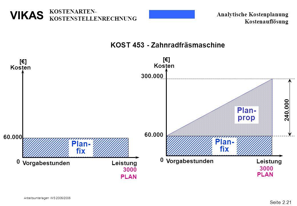 VIKAS Arbeitsunterlagen WS 2005/2006 Analytische Kostenplanung Kostenauflösung 3000 PLAN Leistung [] Kosten 0 Plan- fix Plan- prop Vorgabestunden 60.0