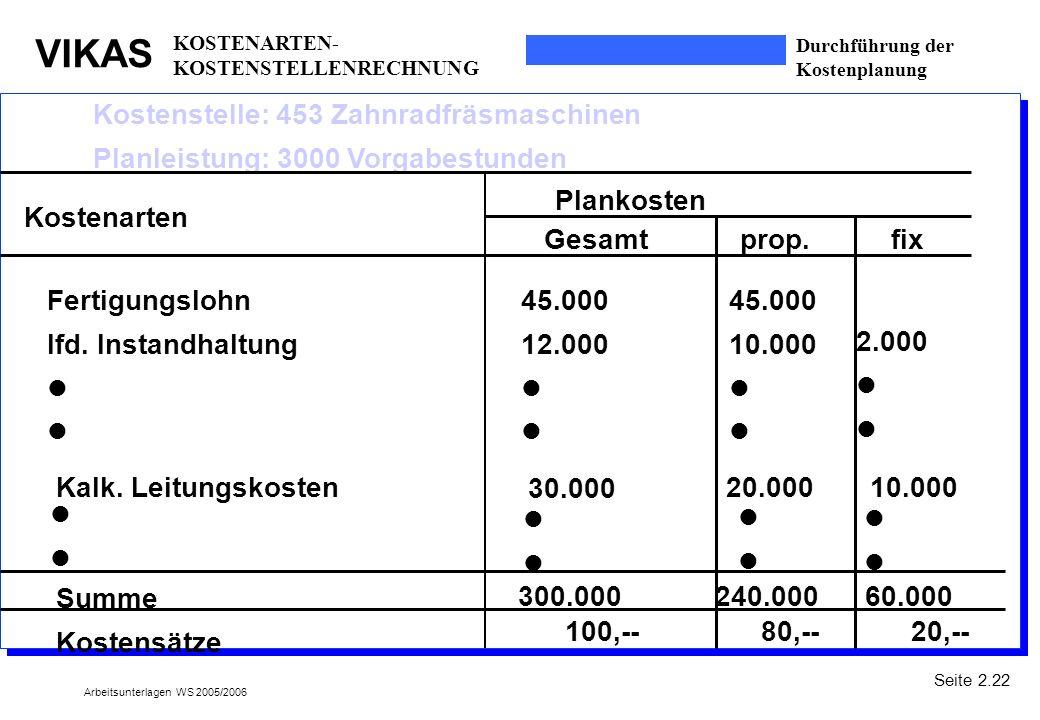 VIKAS Arbeitsunterlagen WS 2005/2006 Durchführung der Kostenplanung Kostenstelle: 453 Zahnradfräsmaschinen Planleistung: 3000 Vorgabestunden Kostenart