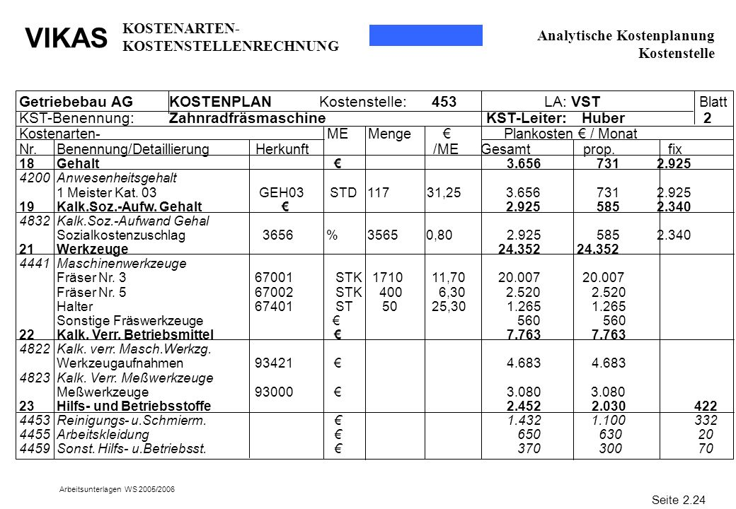VIKAS Arbeitsunterlagen WS 2005/2006 Analytische Kostenplanung Kostenstelle Getriebebau AGKOSTENPLANKostenstelle: 453 LA: VST Blatt KST-Benennung:Zahn