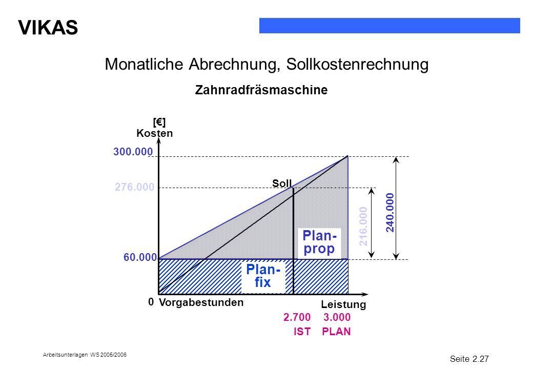 VIKAS Arbeitsunterlagen WS 2005/2006 Monatliche Abrechnung, Sollkostenrechnung 3.000 PLAN Leistung [] Kosten 0 Plan- fix Plan- prop 300.000 240.000 60