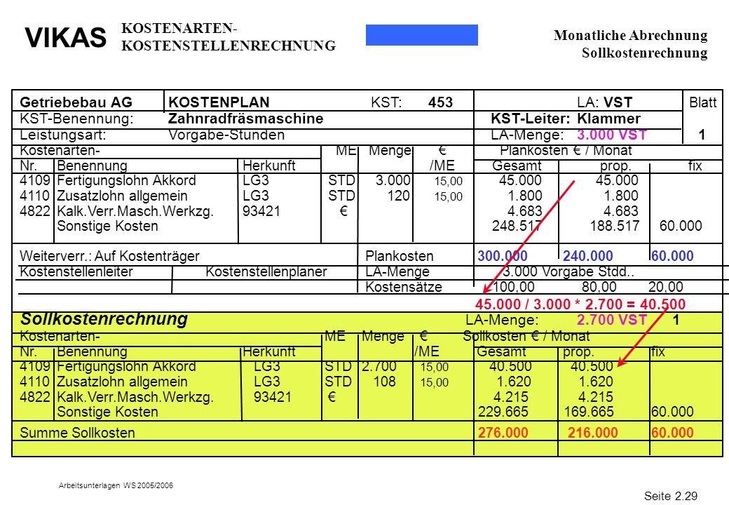 VIKAS Arbeitsunterlagen WS 2005/2006 Monatliche Abrechnung Sollkostenrechnung Getriebebau AGKOSTENPLAN KST: 453 LA: VST Blatt KST-Benennung:Zahnradfrä