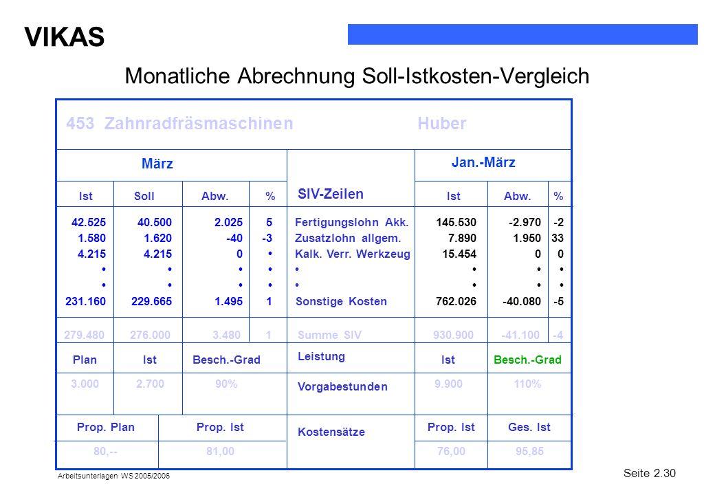 VIKAS Arbeitsunterlagen WS 2005/2006 Monatliche Abrechnung Soll-Istkosten-Vergleich 453 Zahnradfräsmaschinen Huber März Jan.-März SIV-Zeilen Ist SollA