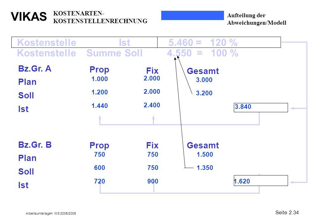 VIKAS Arbeitsunterlagen WS 2005/2006 Kostenstelle Ist 5.460 = 120 % Bz.Gr. A Plan Soll Ist Prop Fix Gesamt 1.000 1.200 1.440 2.000 2.400 3.000 3.200 3