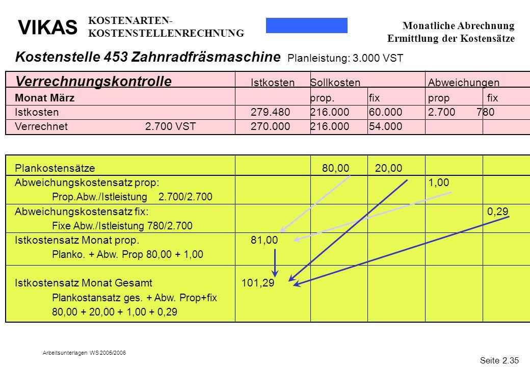 VIKAS Arbeitsunterlagen WS 2005/2006 Verrechnungskontrolle IstkostenSollkostenAbweichungen Monat März prop.fixpropfix Istkosten279.480216.00060.0002.7