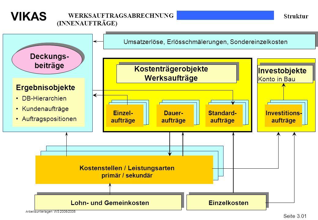 VIKAS Arbeitsunterlagen WS 2005/2006 Deckungs- beiträge Kostenträgerobjekte Werksaufträge Kostenstellen / Leistungsarten primär / sekundär Lohn- und G