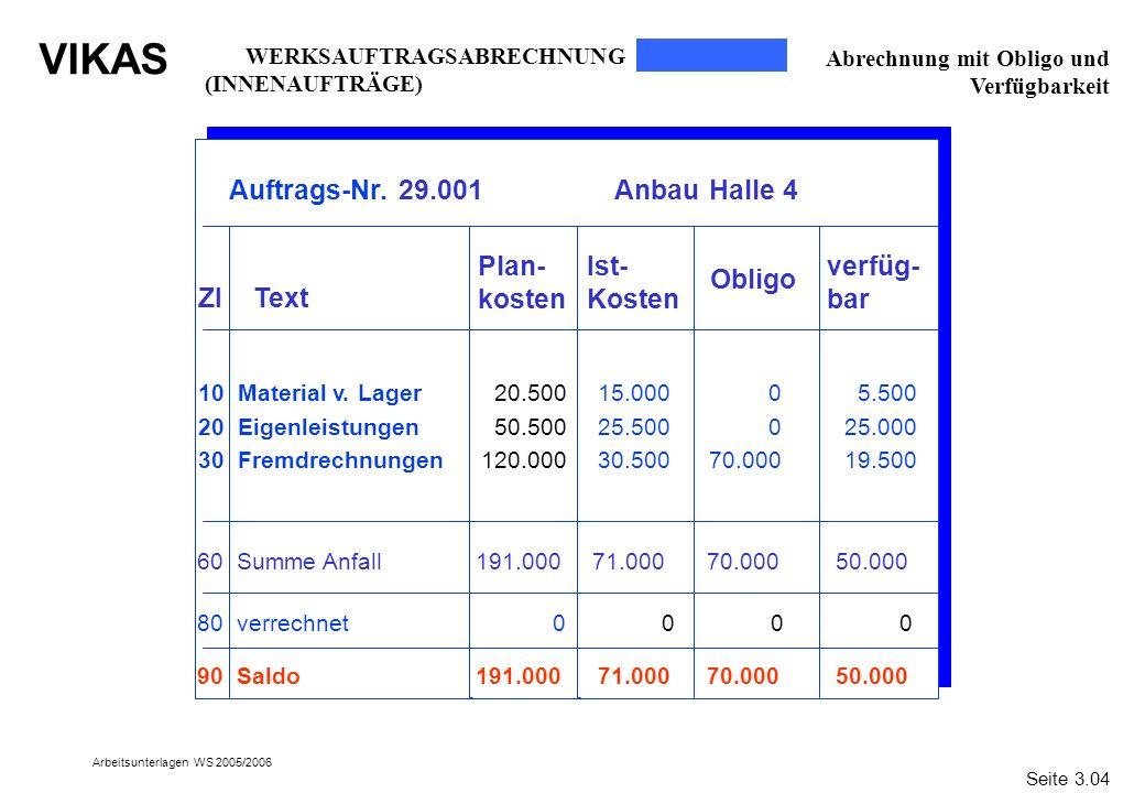 VIKAS Arbeitsunterlagen WS 2005/2006 Abrechnung mit Obligo und Verfügbarkeit Auftrags-Nr. 29.001 Anbau Halle 4 ZI Text Plan- kosten Ist- Kosten Obligo