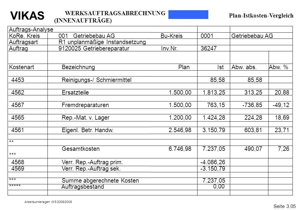 VIKAS Arbeitsunterlagen WS 2005/2006 Plan-Istkosten-Vergleich Auftrags-Analyse KoRe. Kreis001 Getriebebau AGBu-Kreis0001Getriebebau AG AuftragsartR1 u