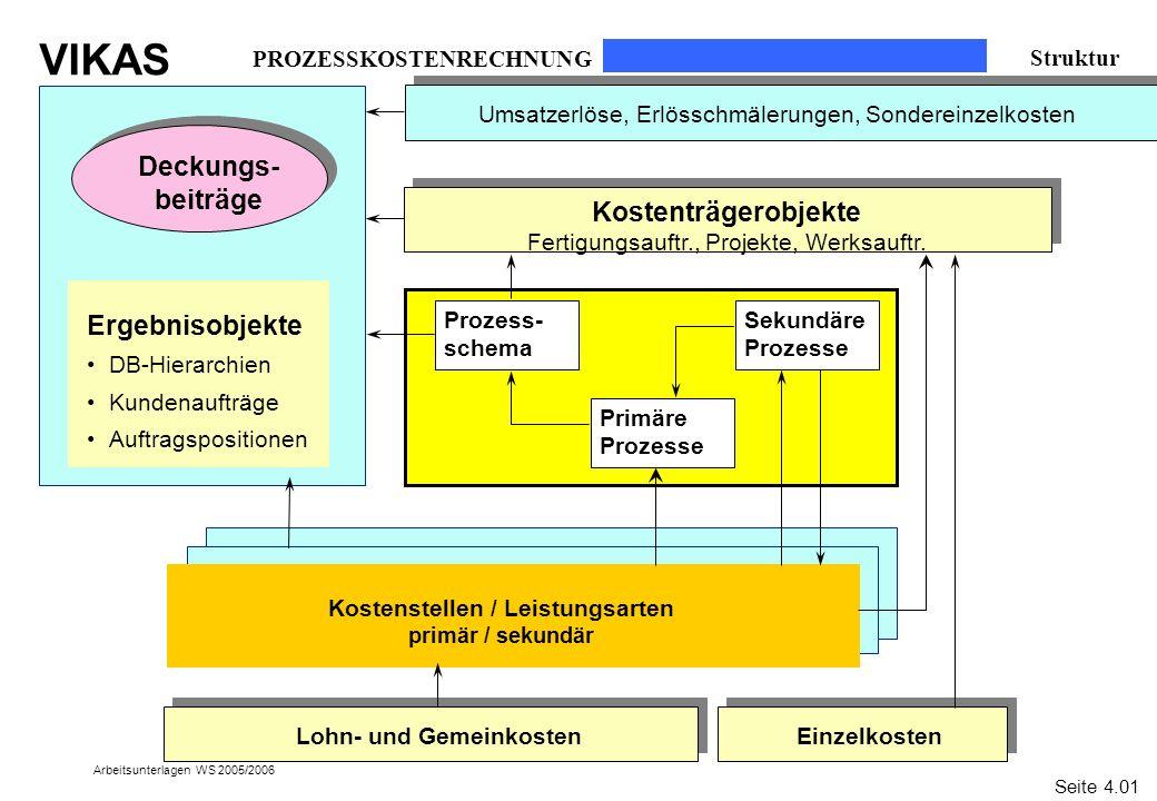 VIKAS Arbeitsunterlagen WS 2005/2006 PROZESSKOSTENRECHNUNG Struktur Deckungs- beiträge Kostenträgerobjekte Fertigungsauftr., Projekte, Werksauftr. Kos