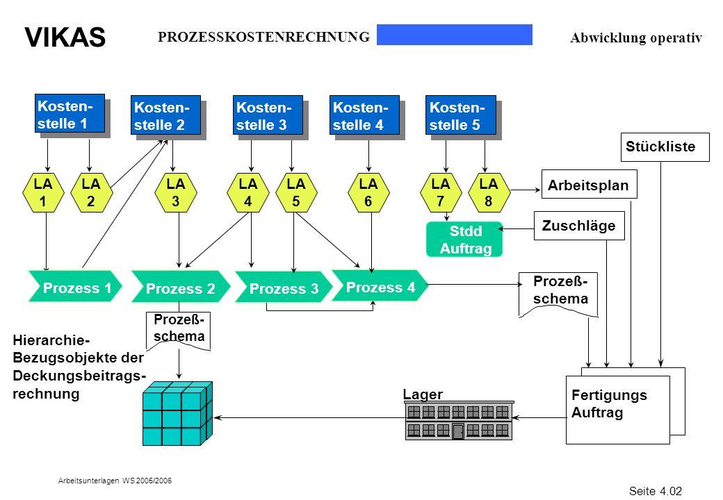 VIKAS Arbeitsunterlagen WS 2005/2006 Prozess 2 Prozess 3 Prozess 4 Zuschläge Arbeitsplan Prozeß- schema Lager Fertigungs Auftrag Hierarchie- Bezugsobj