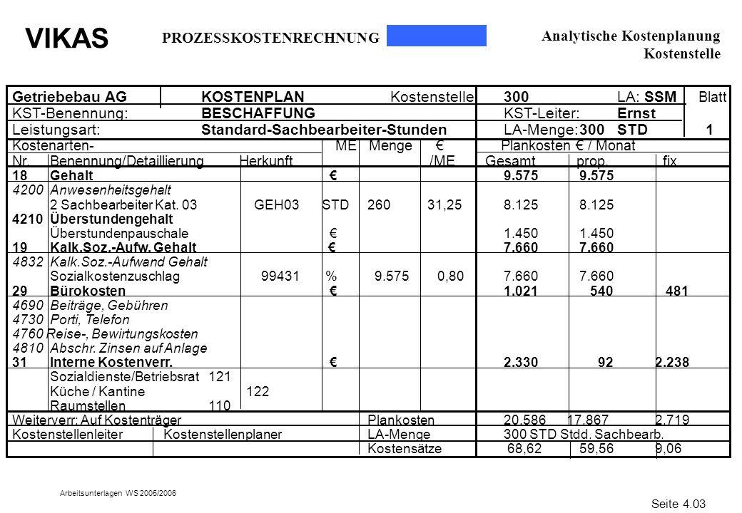 VIKAS Arbeitsunterlagen WS 2005/2006 Getriebebau AGKOSTENPLANKostenstelle: 300 LA: SSM Blatt KST-Benennung:BESCHAFFUNGKST-Leiter:Ernst Leistungsart:St
