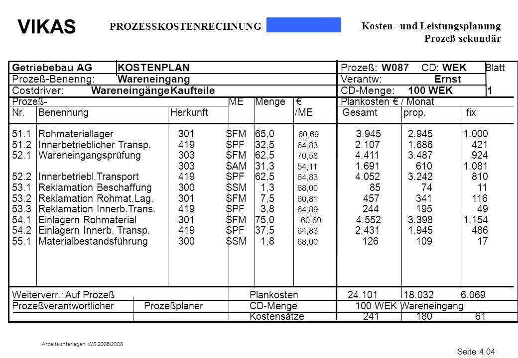 VIKAS Arbeitsunterlagen WS 2005/2006 Kosten- und Leistungsplanung Prozeß sekundär Getriebebau AGKOSTENPLAN Prozeß: W087 CD: WEK Blatt Prozeß-Benenng:W