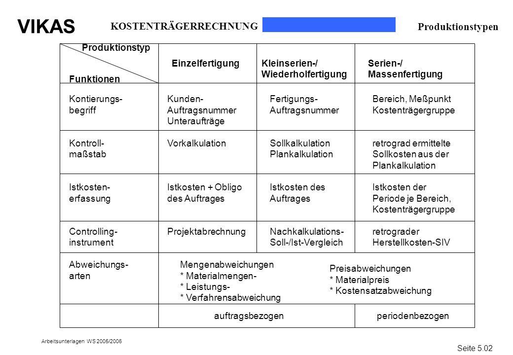 VIKAS Arbeitsunterlagen WS 2005/2006 Produktionstypen Funktionen Kontierungs- begriff Kontroll- maßstab Istkosten- erfassung Controlling- instrument A