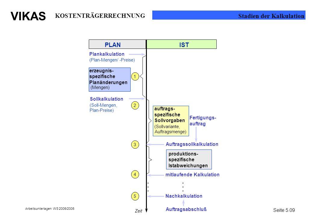 VIKAS Arbeitsunterlagen WS 2005/2006 (Mengen) auftrags- spezifische Sollvorgaben PLANIST (Plan-Mengen/ Plankalkulation -Preise) Sollkalkulation (Soll-