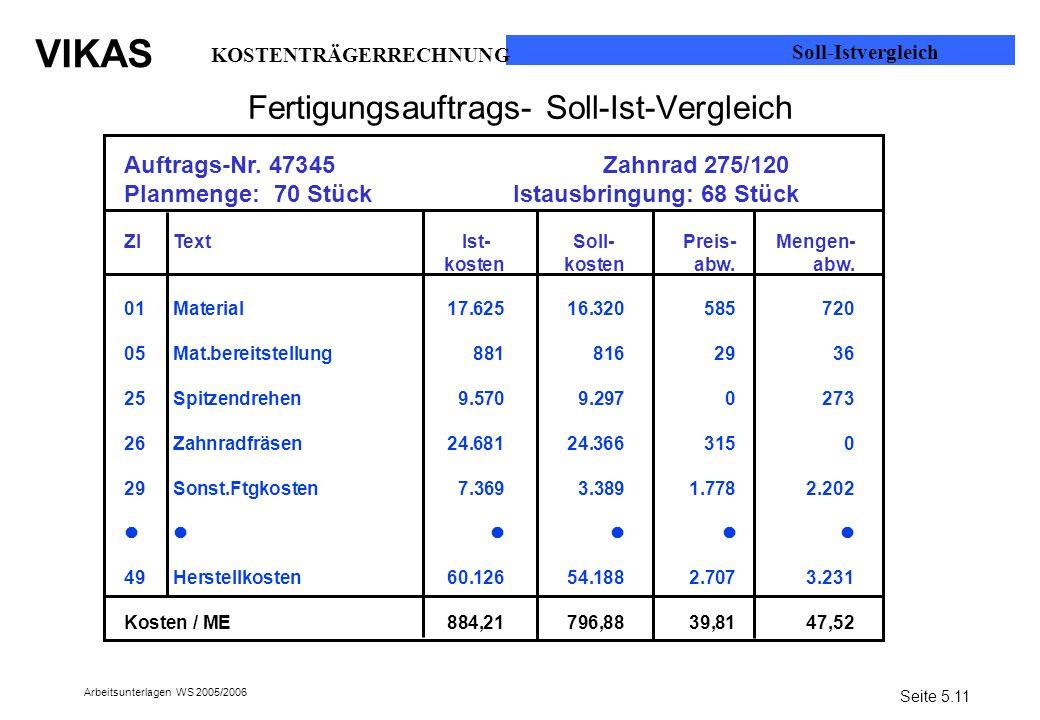 VIKAS Arbeitsunterlagen WS 2005/2006 Fertigungsauftrags- Soll-Ist-Vergleich Auftrags-Nr. 47345 Zahnrad 275/120 Planmenge: 70 Stück Istausbringung: 68