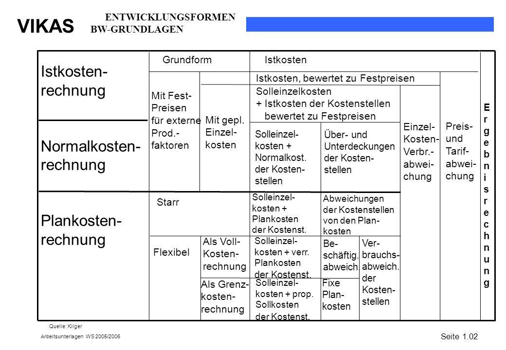 VIKAS Arbeitsunterlagen WS 2005/2006 Seite 1.02 Istkosten- rechnung Normalkosten- rechnung Plankosten- rechnung Grundform Mit Fest- Preisen für extern