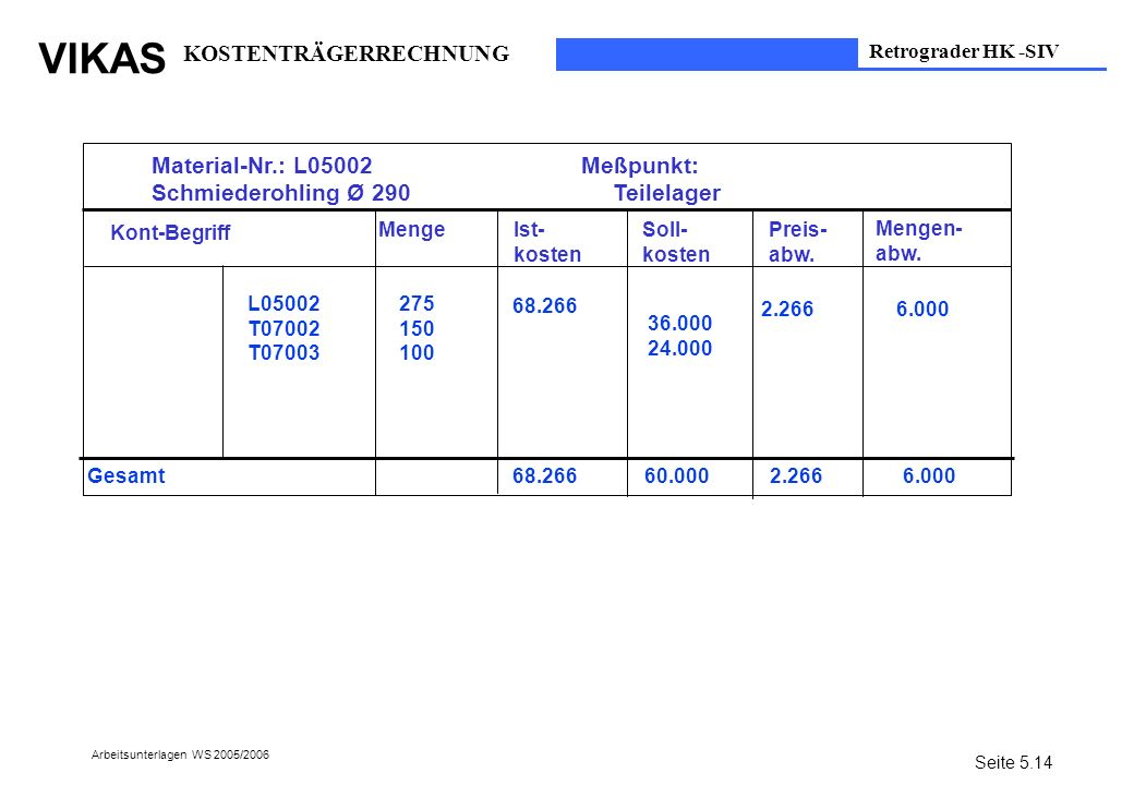 VIKAS Arbeitsunterlagen WS 2005/2006 Material-Nr.: L05002 Meßpunkt: Schmiederohling Ø 290 Teilelager Kont-Begriff L05002 T07002 T07003 MengeIst- koste