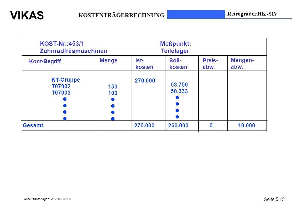 VIKAS Arbeitsunterlagen WS 2005/2006 KOST-Nr.:453/1 Meßpunkt: Zahnradfräsmaschinen Teilelager Kont-Begriff KT-Gruppe T07002 T07003 MengeIst- kosten So