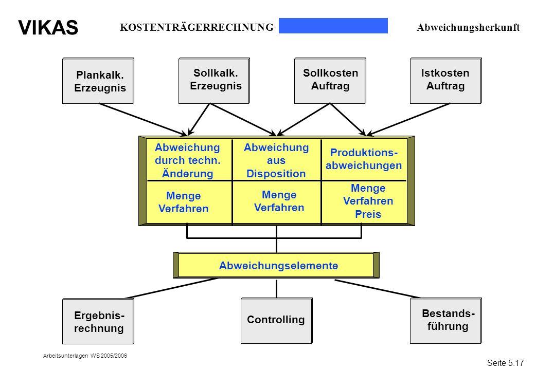 VIKAS Arbeitsunterlagen WS 2005/2006 Plankalk. Erzeugnis Abweichung durch techn. Änderung Abweichungselemente Abweichung aus Disposition Produktions-