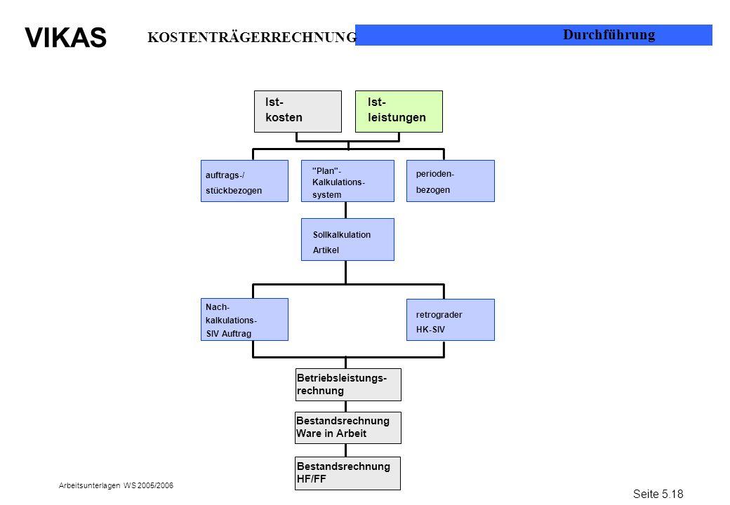 VIKAS Arbeitsunterlagen WS 2005/2006 Bestandsrechnung Ware in Arbeit perioden- bezogen Ist- leistungen Ist- kosten retrograder HK-SIV