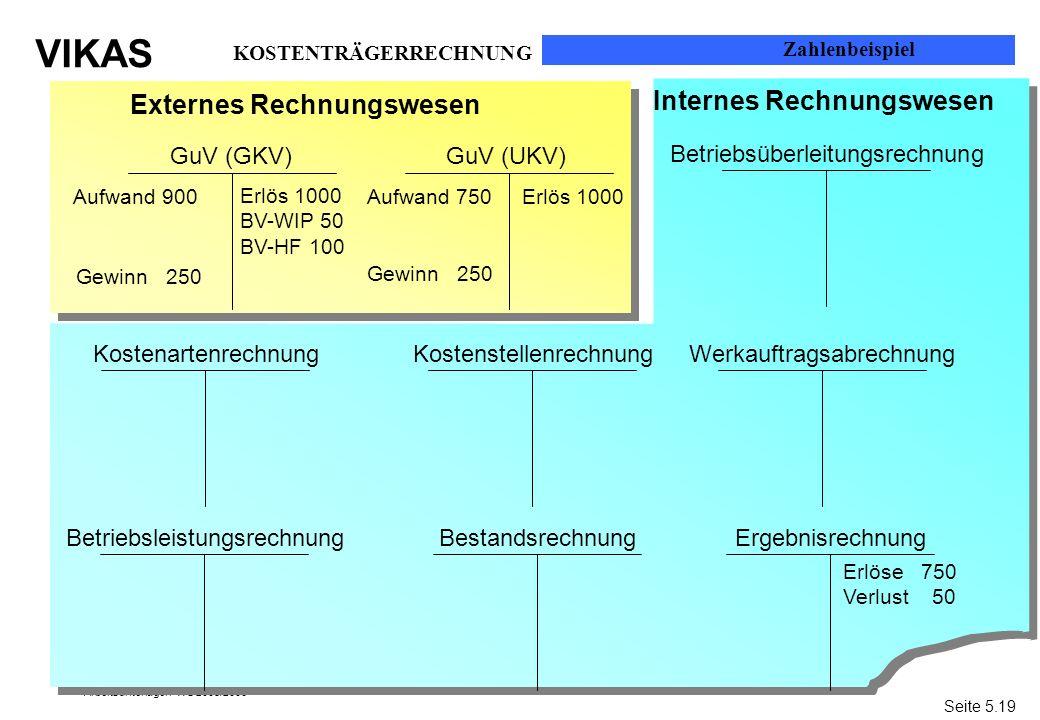 VIKAS Arbeitsunterlagen WS 2005/2006 GuV (GKV)GuV (UKV) Betriebsüberleitungsrechnung ErgebnisrechnungBetriebsleistungsrechnung WerkauftragsabrechnungK