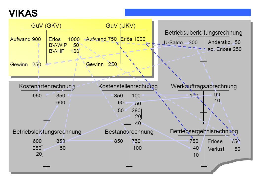VIKAS Arbeitsunterlagen WS 2005/2006 GuV (GKV)GuV (UKV) Betriebsüberleitungsrechnung Betriebsleistungsrechnung WerkauftragsabrechnungKostenartenrechnu