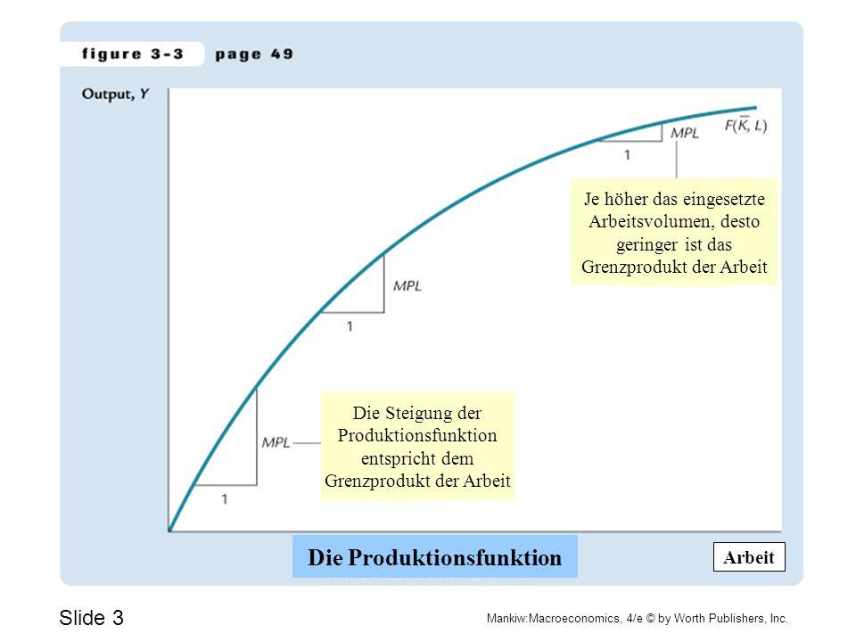 Slide 3 Mankiw:Macroeconomics, 4/e © by Worth Publishers, Inc. Je höher das eingesetzte Arbeitsvolumen, desto geringer ist das Grenzprodukt der Arbeit
