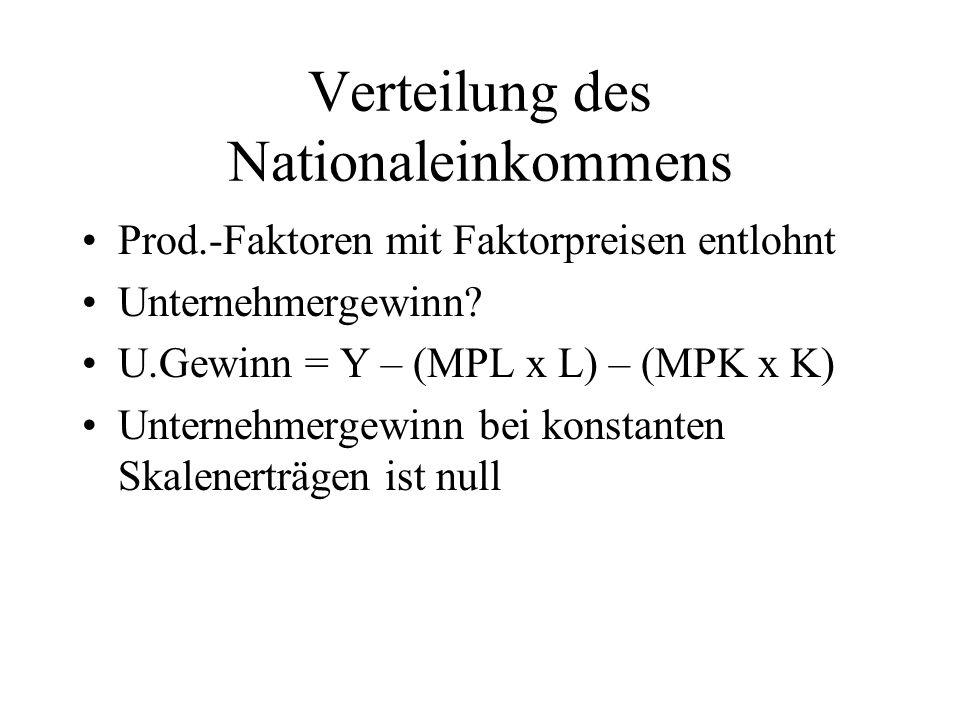 Verteilung des Nationaleinkommens Prod.-Faktoren mit Faktorpreisen entlohnt Unternehmergewinn? U.Gewinn = Y – (MPL x L) – (MPK x K) Unternehmergewinn