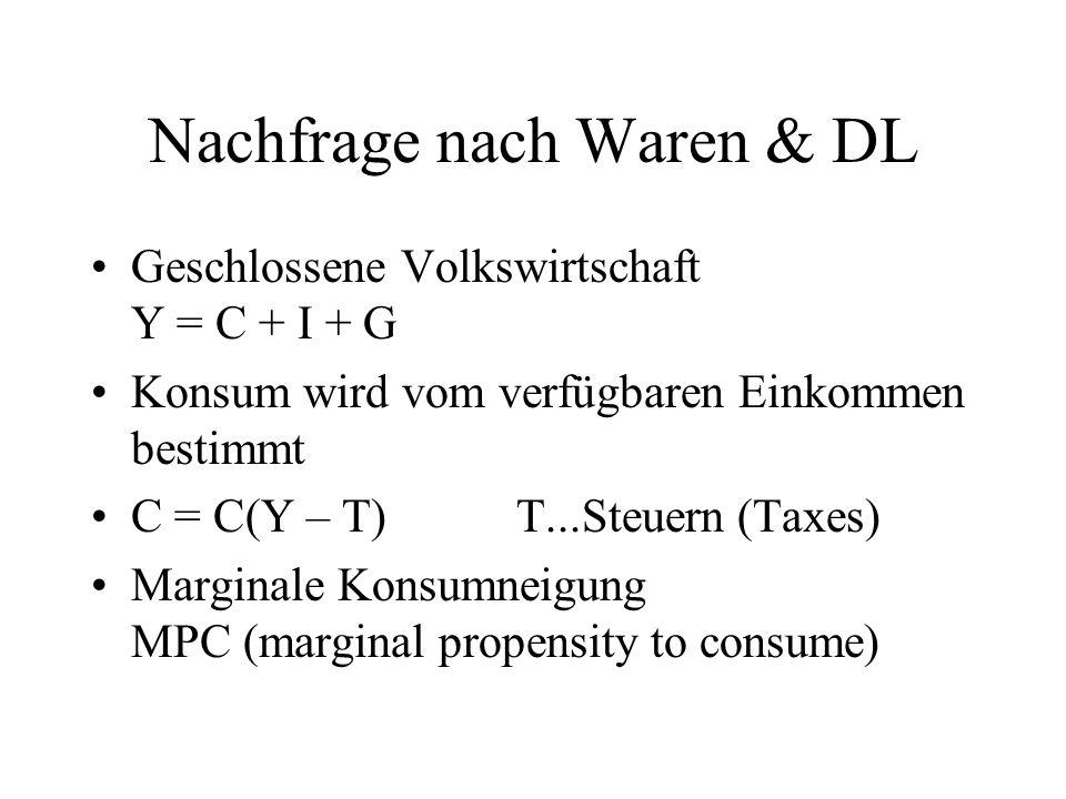 Nachfrage nach Waren & DL Geschlossene Volkswirtschaft Y = C + I + G Konsum wird vom verfügbaren Einkommen bestimmt C = C(Y – T) T...Steuern (Taxes) M