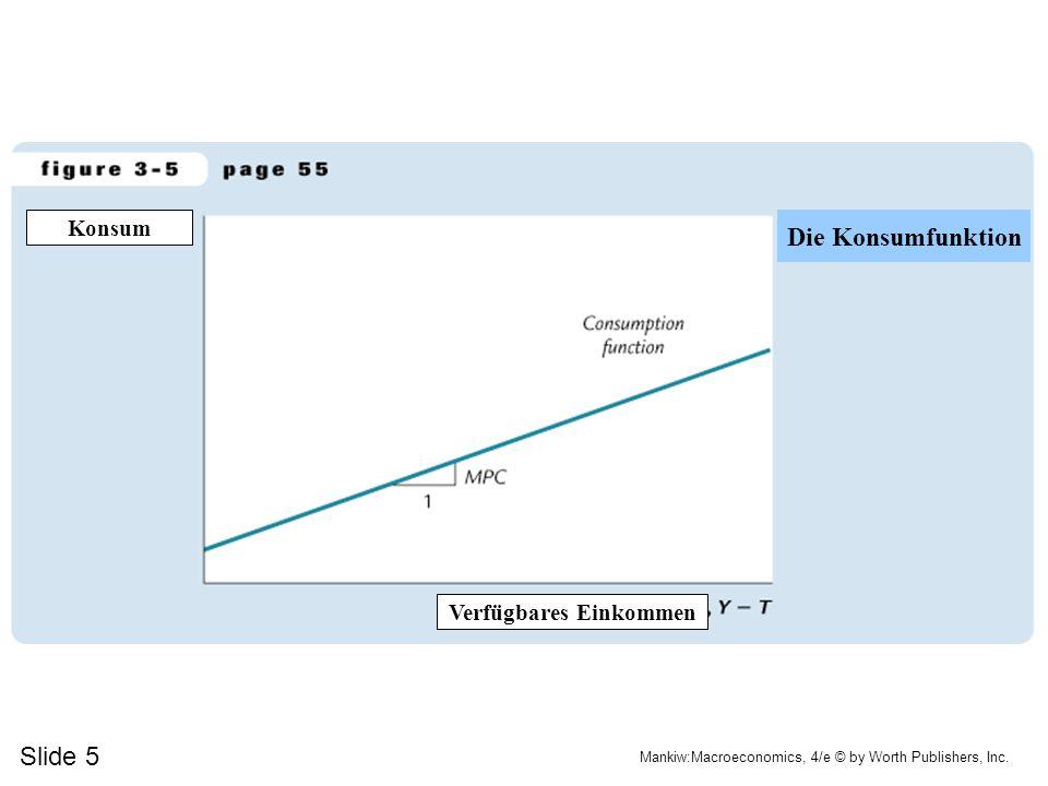 Slide 5 Mankiw:Macroeconomics, 4/e © by Worth Publishers, Inc. Konsum Verfügbares Einkommen Die Konsumfunktion